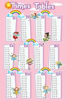 Times tables chart with fairies flying in background