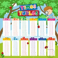 Times tables chart with boy and ladybugs in background