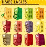 Times tables chart with fresh fruits