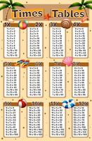 Times tables chart with beach background