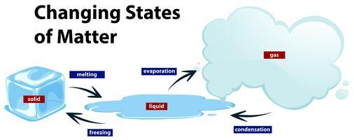 Diagramm, das die wechselnden Zustände der Materie zeigt