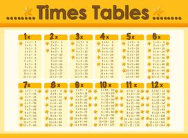 Chart design for times tables