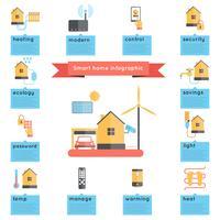 Smart Home-Infografiken