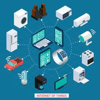 Iot concept isometric icons cycle composition