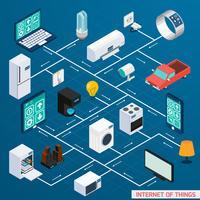 Insegna isometrica di progettazione del diagramma di flusso di Iot