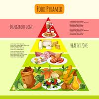 Lebensmittel-Pyramide-Konzept