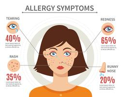 Allergie-Symptome-flaches Art-Konzept
