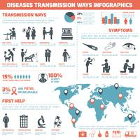 Diseases Transmission Ways Infographics