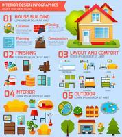 Infografia de design de interiores
