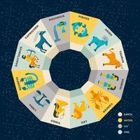 Conceito de círculo do zodíaco