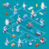 Organigramme isométrique des assistants robotiques