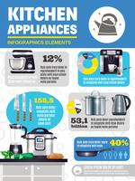 Kitchen Appliances Infographics vector