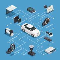Organigramme isométrique Car Electronics