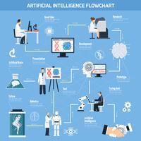 Flussdiagramm zur künstlichen Intelligenz