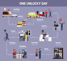 One Unlucky Day Stroomdiagram