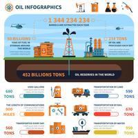 Conjunto de infográficos de petróleo