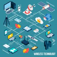Wireless technology isometric flowchart