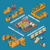 Fabriks- och produktionskomposition