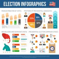 Presidential Election Infographics