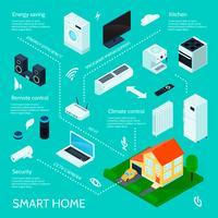 Cartaz de infográfico isométrica casa inteligente