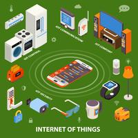Internet Of Things Isometric Composition Poster  vector
