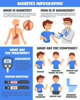 Diabetes Illnesses Treatment Infographics