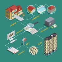 Diagrama de flujo isométrico de búsqueda de propiedades inmobiliarias