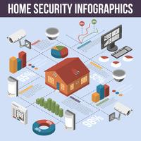 Home Security Isometrische Infographic Poster