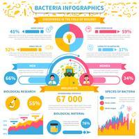 Conjunto de infografías de bacterias.