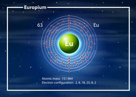 Eropium on the periodic table