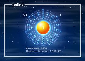 atome de configuration d'électrons d'iode