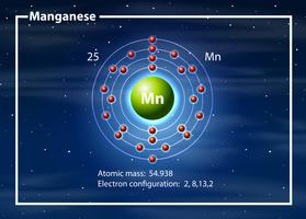 Chemist atom of magganese diagram