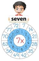 Math number multiplication circle