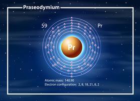 Atomo chimico del diagramma di Praseodimio
