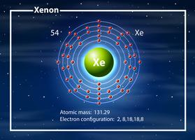 Chemicus atoom van xenon-diagram
