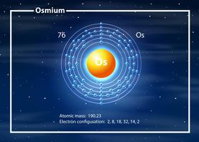 Um diagrama de elemento de ósmio
