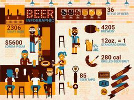 Bier Infografik