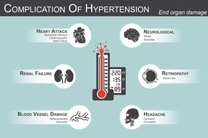 Complication of Hypertension(Heart attack : myocardial infarction , cardiomyopathy )(Brain : stroke , dementia )( visual loss )(Headache)(Renal failure)( Artherosclerosis , aneurysm ) end organ damage