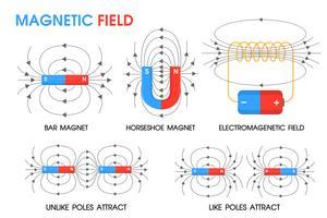 La ciencia física sobre el movimiento de los campos magnéticos positivo y negativo.