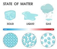 Changing the state of matter from solid, liquid and gas due to temperature. Vector Illustration.