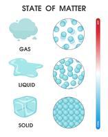 Cambiar el estado de la materia de sólido, líquido y gas debido a la temperatura. Ilustracion vectorial