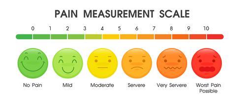 Outils utilisés pour mesurer le niveau de douleur des patients dans les hôpitaux.