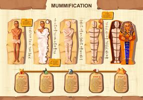 Creación de momia dibujos animados vector infografía
