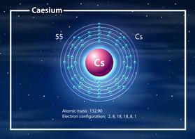 Atomo chimico del diagramma di cesio