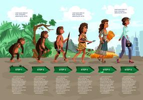 Illustrazione del fumetto di vettore di evoluzione della donna