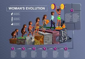 Linea tempo di evoluzione della donna fumetto vettoriale