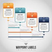 Infographie des étiquettes de points de cheminement