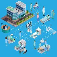 Diagrama de flujo de evaluación de salud hospitalaria