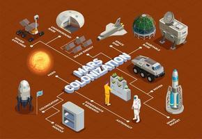 Mars isometrische Flussdiagramm