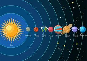 Zonnestelsel infographics met zon en planeten die rond en hun namen draaien.